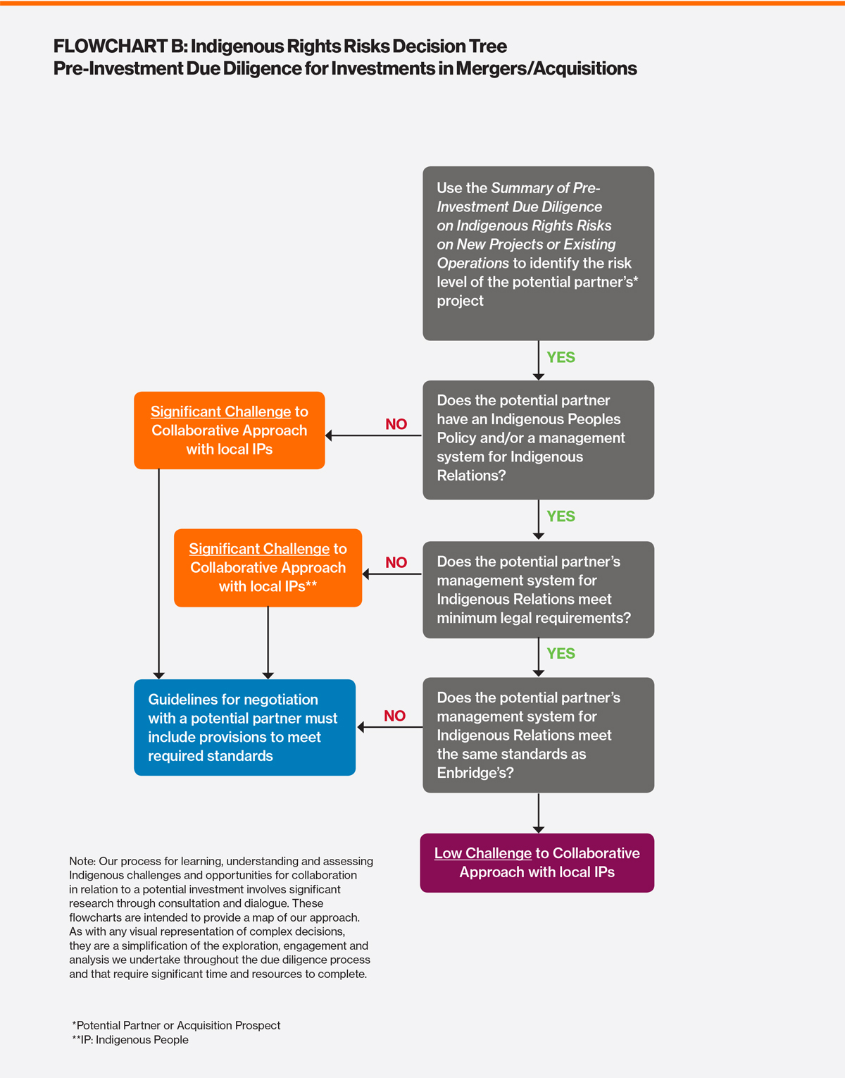Flowchart B: Summary of Pre-Investment Dude Diligence on New Projects or Existing Operations