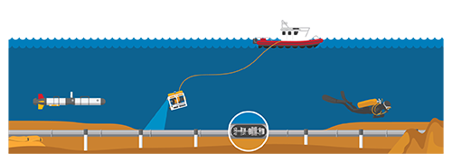 Underwater pipeline Inspection illustration