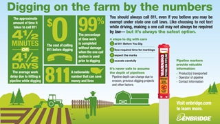 Farm safety infographic